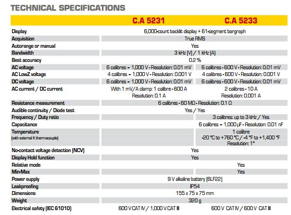 CA 5233 SPEC